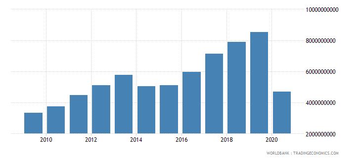 ukraine international tourism expenditures for travel items us dollar wb data