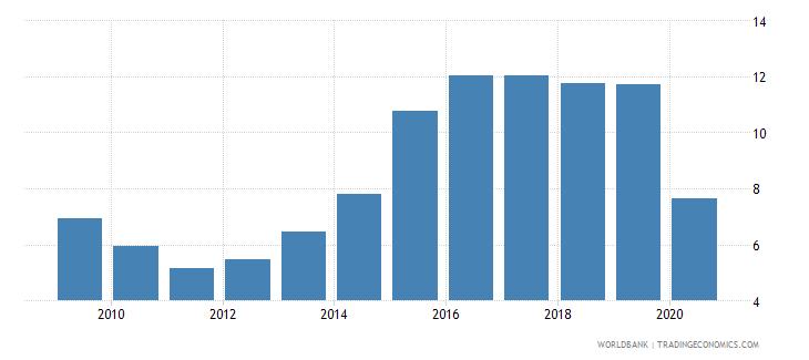 ukraine international tourism expenditures percent of total imports wb data
