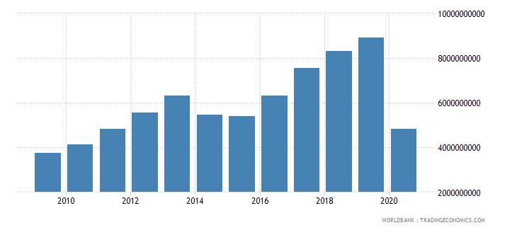 ukraine international tourism expenditures us dollar wb data