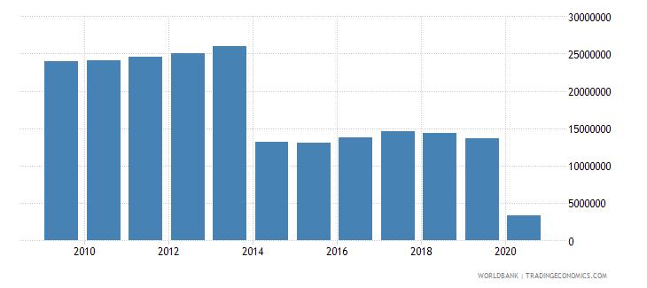 ukraine international tourism number of arrivals wb data