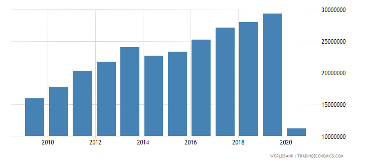 ukraine international tourism number of departures wb data