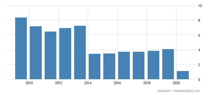 ukraine international tourism receipts percent of total exports wb data