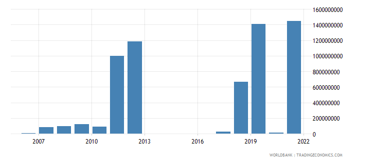 ukraine investment in energy with private participation us dollar wb data