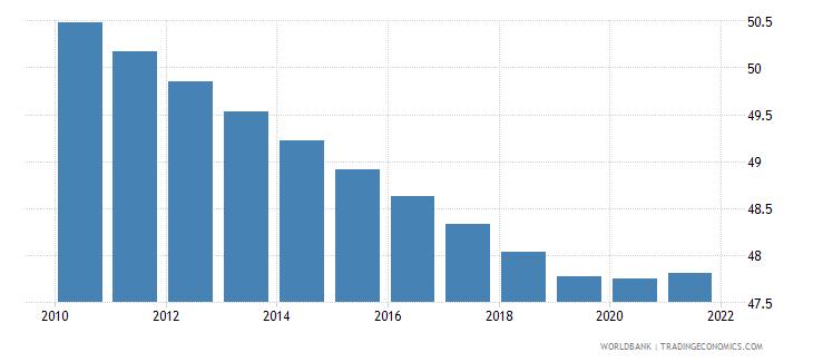 ukraine labor force female percent of total labor force wb data