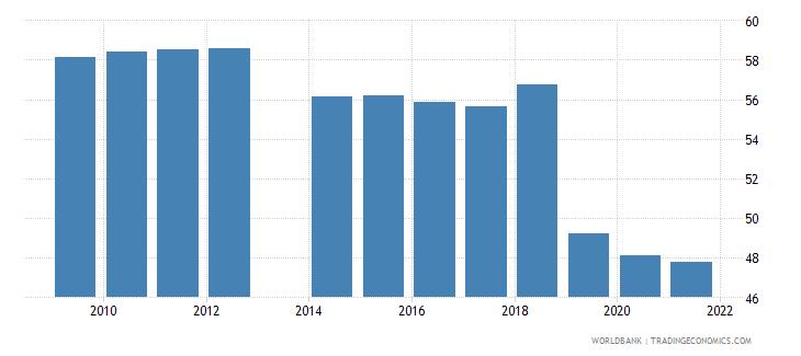 ukraine labor force participation rate female percent of female population ages 15 national estimate wb data