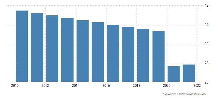 ukraine labor force participation rate for ages 15 24 female percent modeled ilo estimate wb data