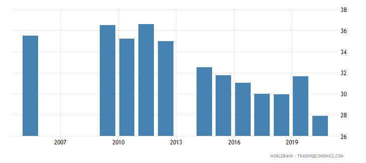 ukraine labor force participation rate for ages 15 24 female percent national estimate wb data
