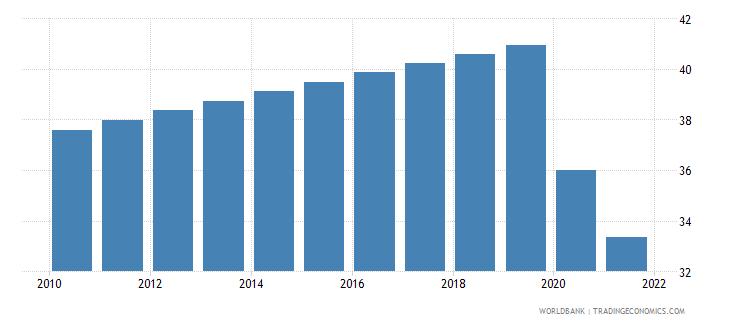 ukraine labor force participation rate for ages 15 24 male percent modeled ilo estimate wb data