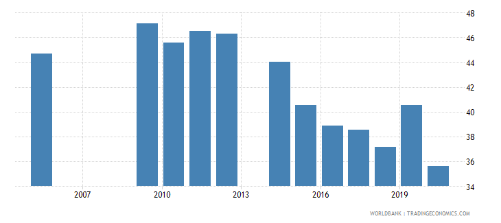 ukraine labor force participation rate for ages 15 24 male percent national estimate wb data