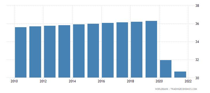 ukraine labor force participation rate for ages 15 24 total percent modeled ilo estimate wb data