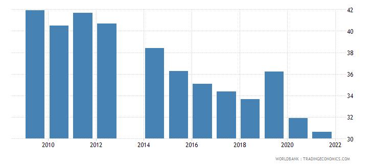 ukraine labor force participation rate for ages 15 24 total percent national estimate wb data