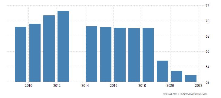 ukraine labor force participation rate male percent of male population ages 15 national estimate wb data