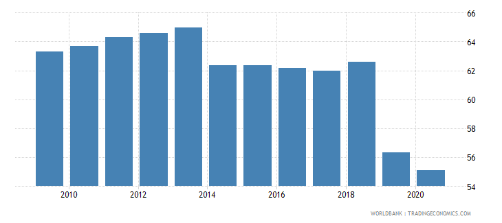 ukraine labor force participation rate total percent of total population ages 15 national estimate wb data