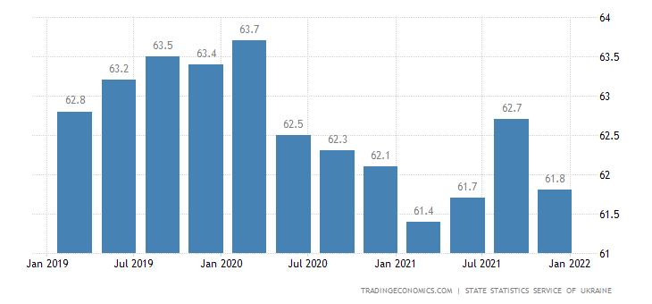 Ukraine Labor Force Participation Rate