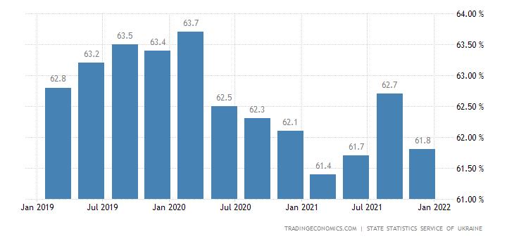 Ukraine Labor Force Participation Rate