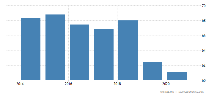 ukraine labor force with advanced education female percent of female labor force wb data
