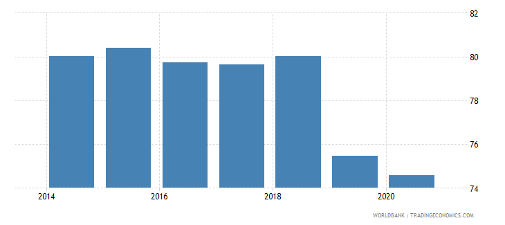 ukraine labor force with advanced education male percent of male labor force wb data