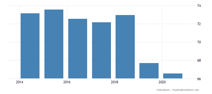 ukraine labor force with advanced education percent of total wb data