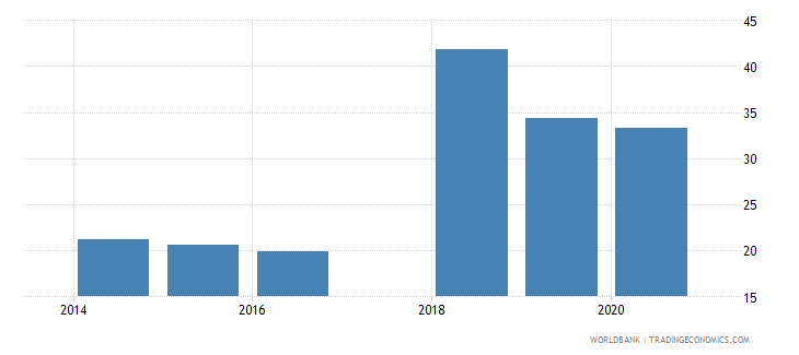 ukraine labor force with basic education percent of total wb data