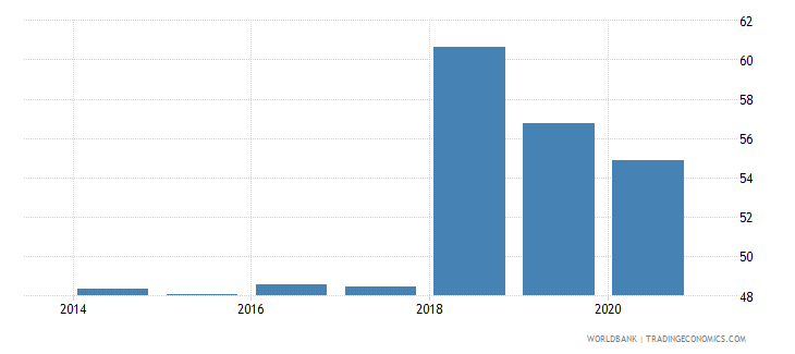 ukraine labor force with intermediate education female percent of female labor force wb data