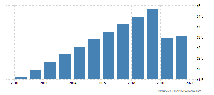 ukraine labor participation rate male percent of male population ages 15 plus  wb data