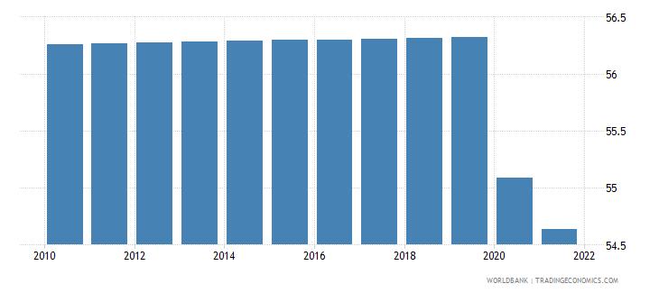 ukraine labor participation rate total percent of total population ages 15 plus  wb data