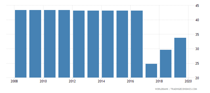 ukraine labor tax and contributions percent of commercial profits wb data