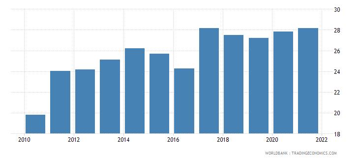 ukraine liner shipping connectivity index maximum value in 2004  100 wb data