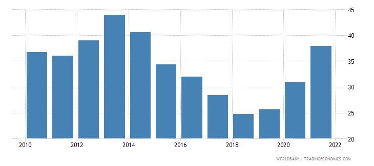 ukraine liquid liabilities to gdp percent wb data