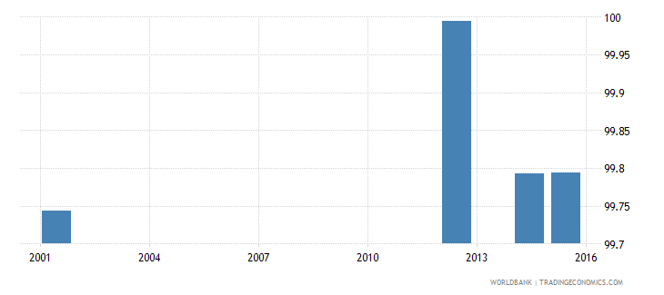 ukraine literacy rate adult male percent of males ages 15 and above wb data