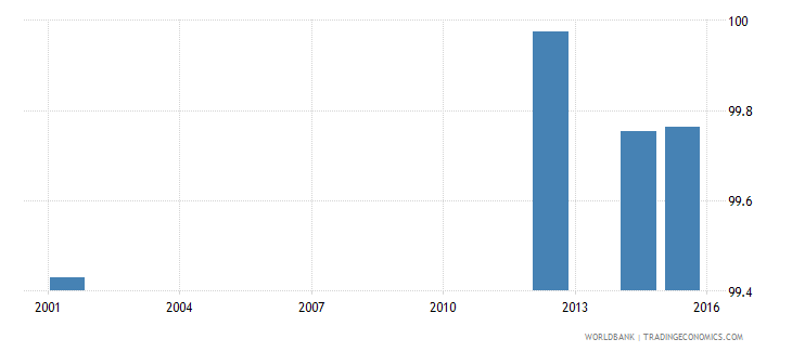 ukraine literacy rate adult total percent of people ages 15 and above wb data