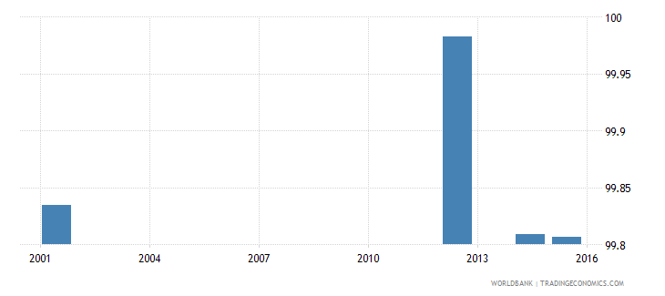 ukraine literacy rate youth female percent of females ages 15 24 wb data