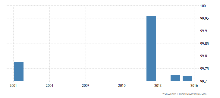 ukraine literacy rate youth male percent of males ages 15 24 wb data