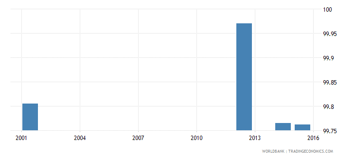 ukraine literacy rate youth total percent of people ages 15 24 wb data