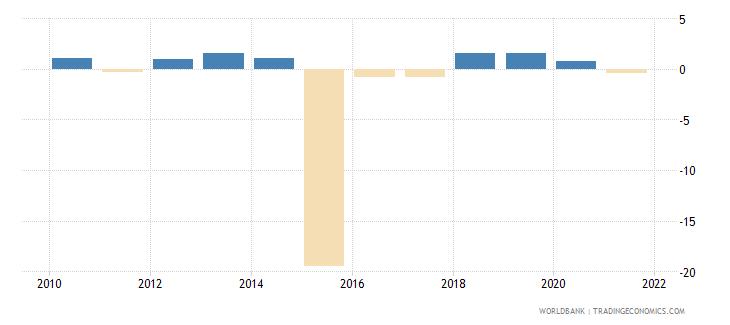 ukraine loans from nonresident banks net to gdp percent wb data