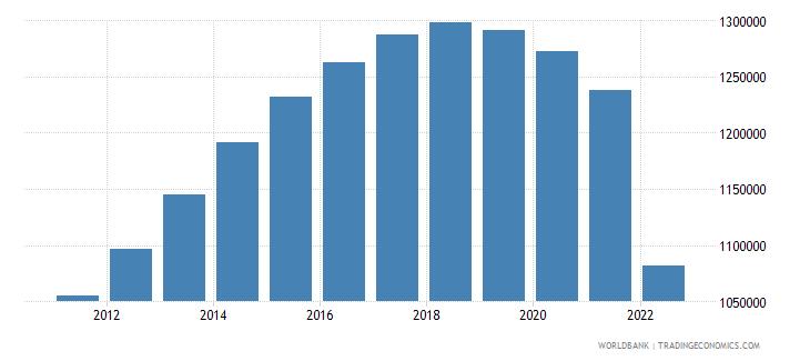 ukraine male population 05 09 wb data