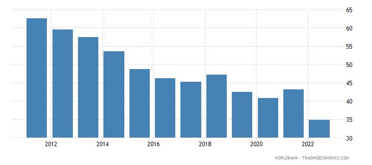 ukraine manufactures exports percent of merchandise exports wb data