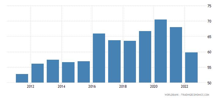 ukraine manufactures imports percent of merchandise imports wb data