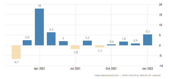 Ukraine Manufacturing Production
