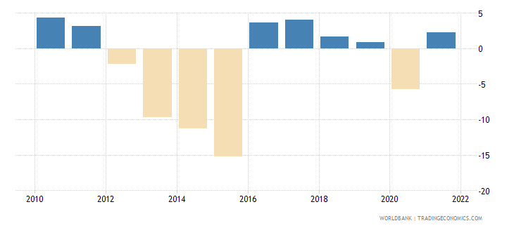 ukraine manufacturing value added annual percent growth wb data