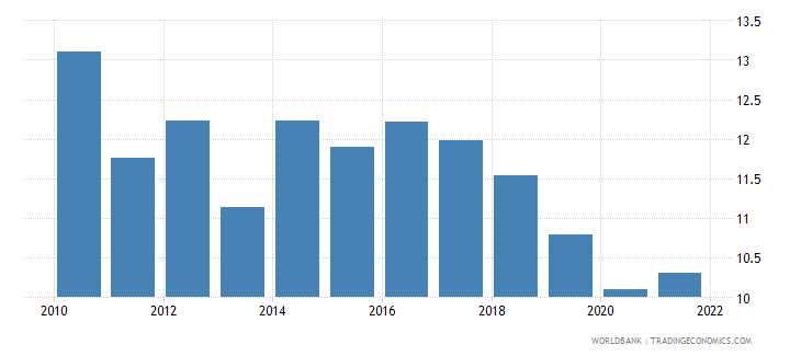 ukraine manufacturing value added percent of gdp wb data