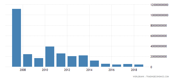 ukraine market capitalization of listed companies us dollar wb data