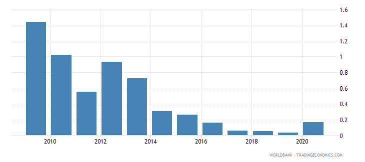 ukraine merchandise exports by the reporting economy residual percent of total merchandise exports wb data