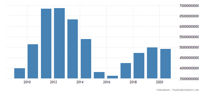 ukraine merchandise exports by the reporting economy us dollar wb data
