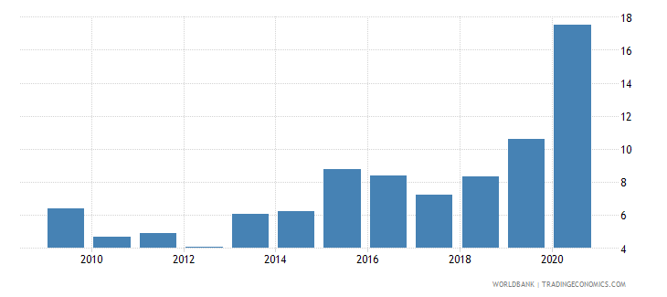 ukraine merchandise exports to developing economies in east asia  pacific percent of total merchandise exports wb data