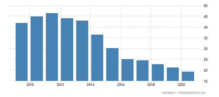 ukraine merchandise exports to developing economies in europe  central asia percent of total merchandise exports wb data