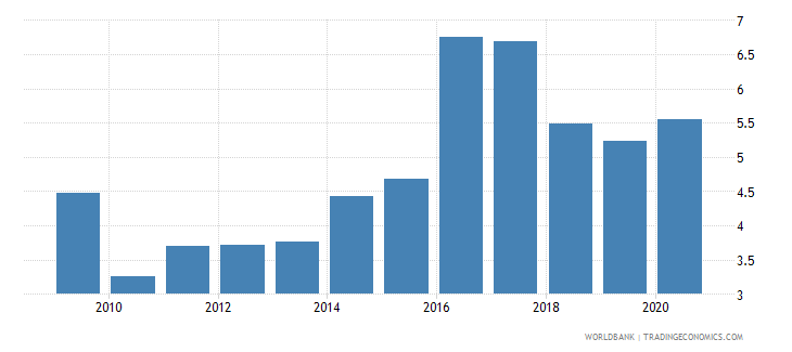 ukraine merchandise exports to developing economies in south asia percent of total merchandise exports wb data