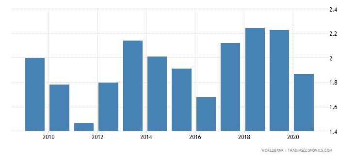 ukraine merchandise exports to developing economies in sub saharan africa percent of total merchandise exports wb data
