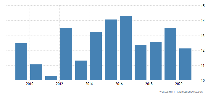 ukraine merchandise exports to economies in the arab world percent of total merchandise exports wb data