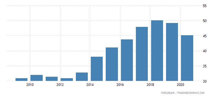 ukraine merchandise exports to high income economies percent of total merchandise exports wb data